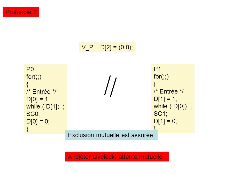 Protocole 2 V_P D[2] = (0,0); P0. for(;;) { /* Entrée */ D[0] = 1; while ( D[1]) ; SC0; D[0] = 0;